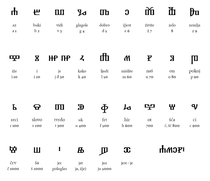 table croatian glagolitic